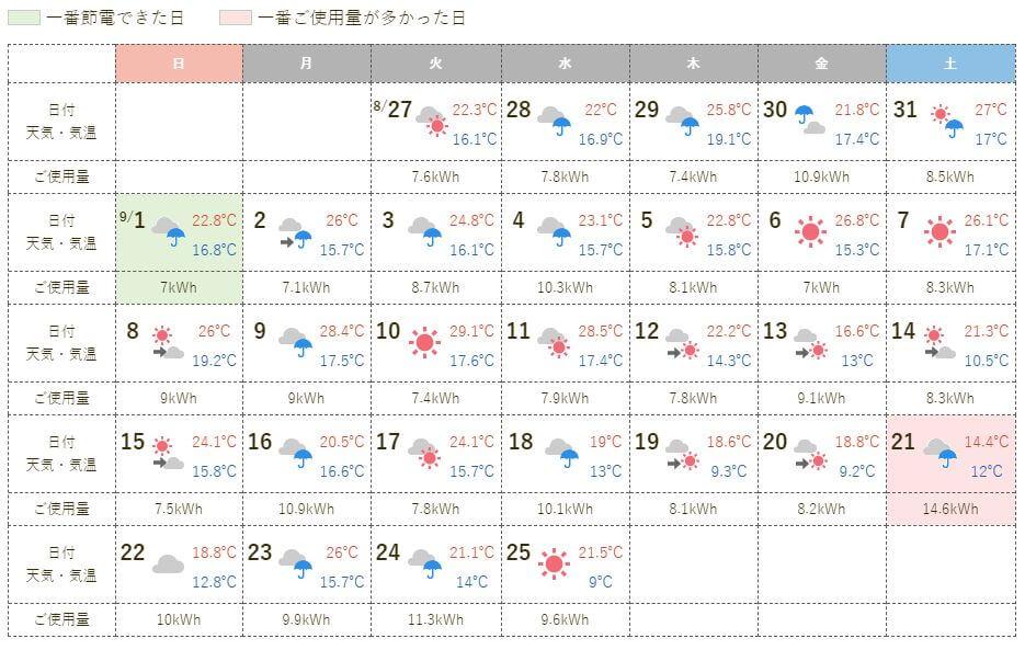 2019年9月 月間天気